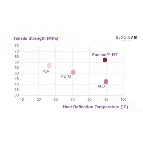 Facilan™ HT 2.85mm